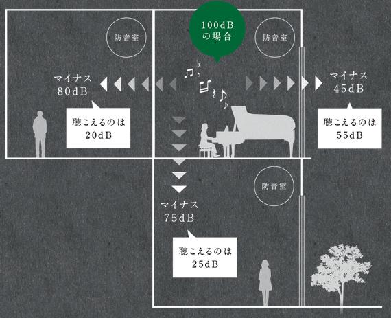 防音マンション PLAY江古田